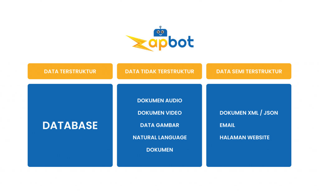 Tipe Data Zapbot Indonesia