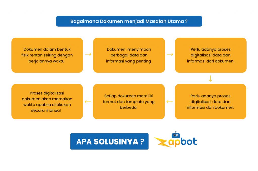 Alur Zapbot Indonesia